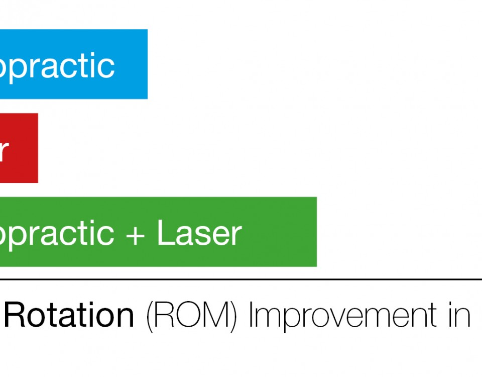 Cold Laser Saayman graphs_Neck Rotation