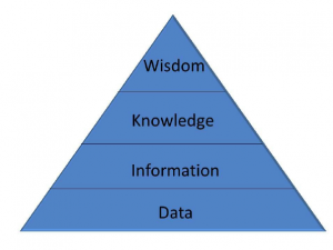 The-information-hierarchy